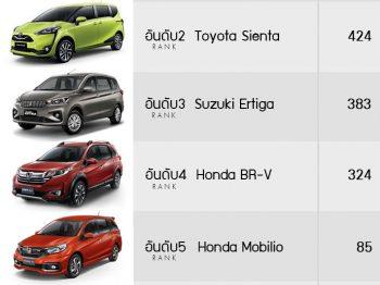 ตารางอันดับยอดขายรถยนต์ในประเทศไทย 2019